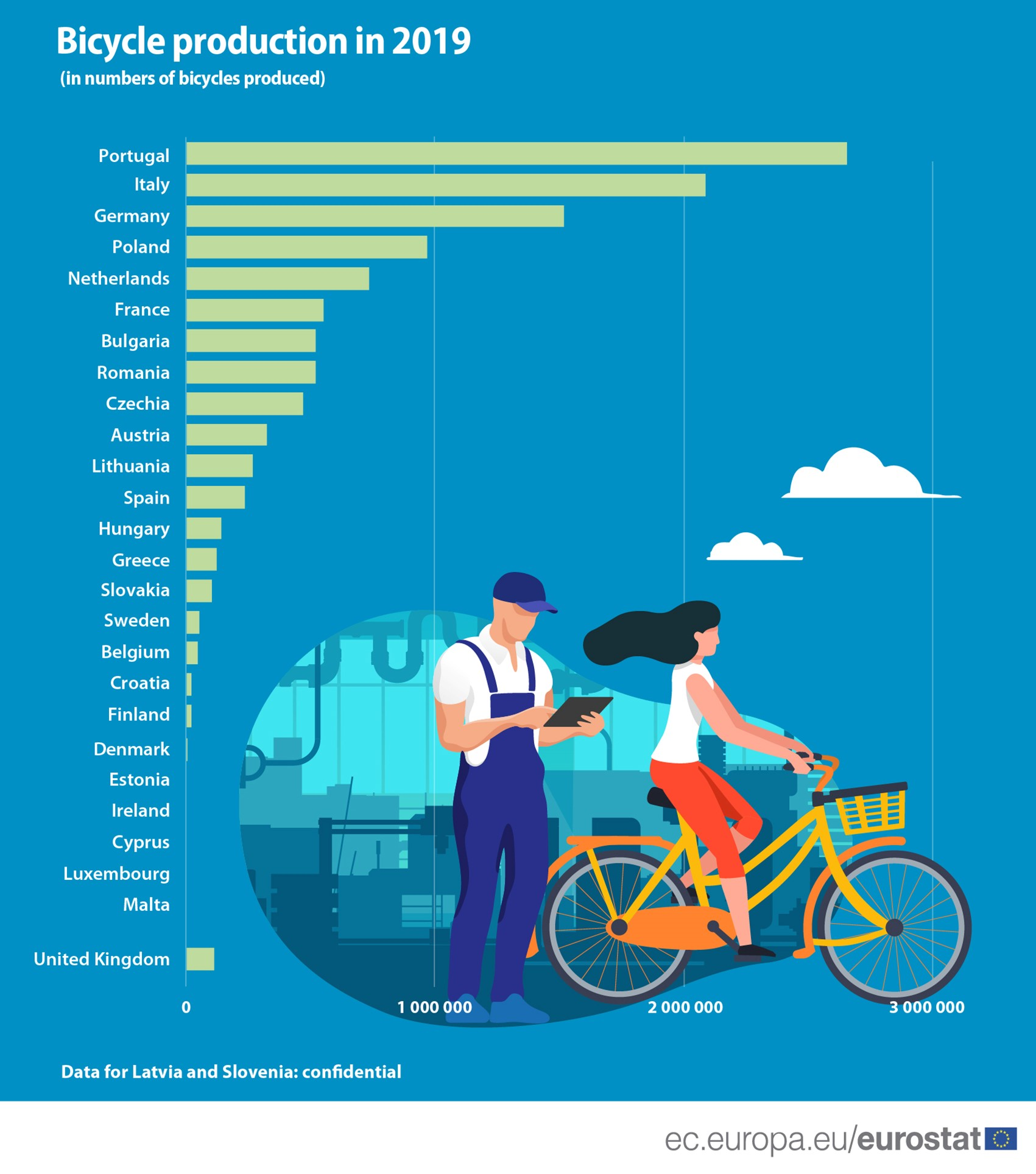 Production of bicycles in the EU 2019